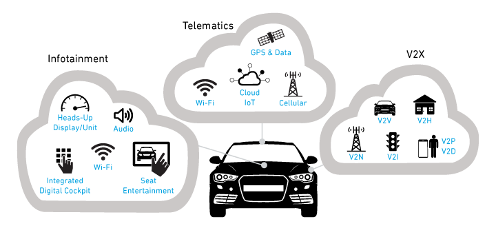 connected_vehicles